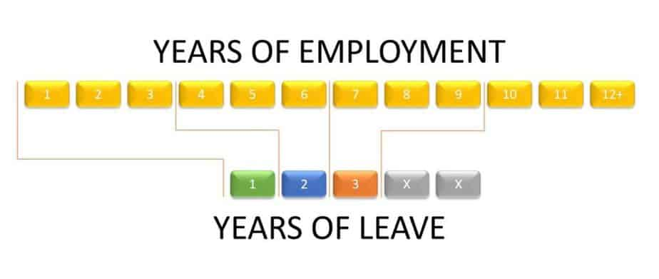 EU unemployment leave length depends on the years worked for an EU institutions