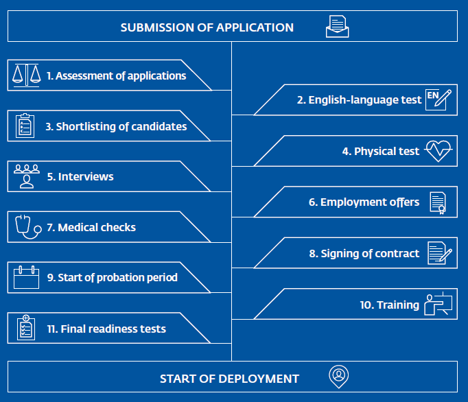 Stages of Frontex Border Guard Selection Process