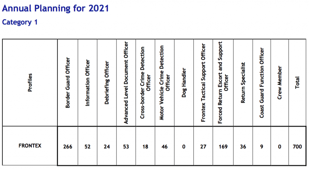 Profiles of Frontex Border Guards for 2021