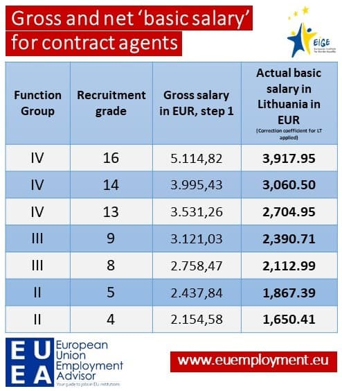Basic salary for Contract Agents FG I-IV at EIGE