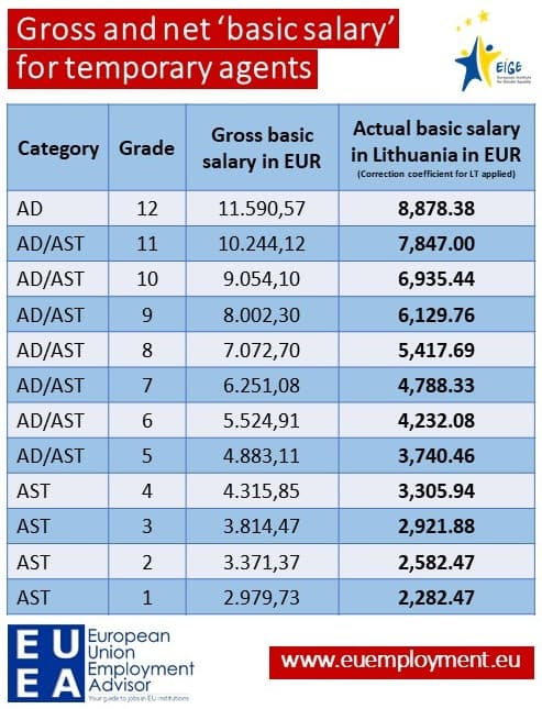 Table of the basic salary for temporary agents at EIGE gross and net (with correction coefficient for Lithuania applied)