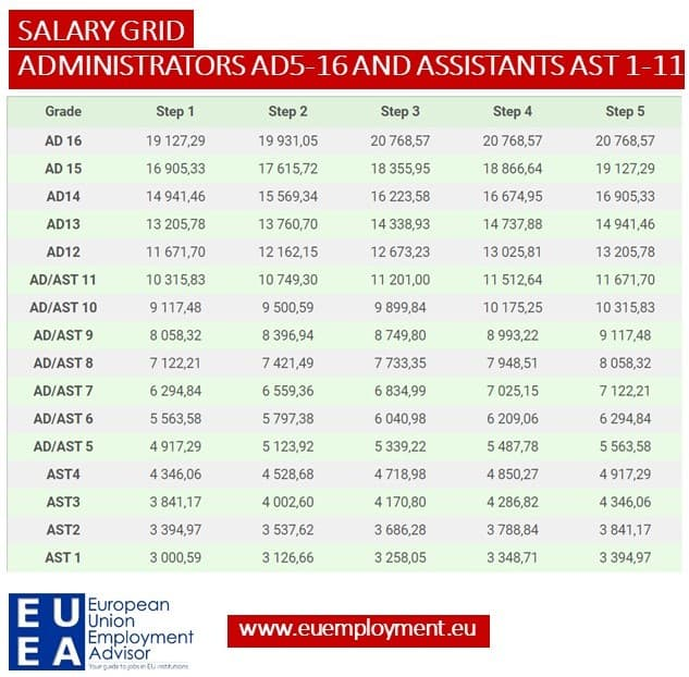 Table of the European Commission salary grid for temporary agents - administrators AD5-16 and assistants AST 1-11
