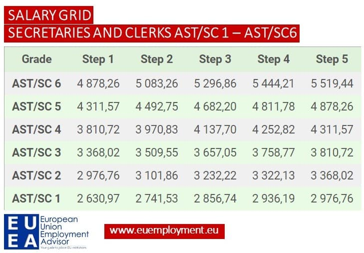 Table of the European Commission salary grid - secretaries and clerks SC 1 - SC 6