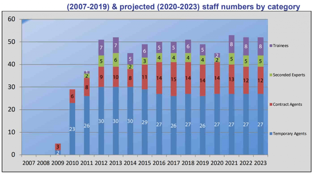 EIGE historical and future staff figures 2007-2023